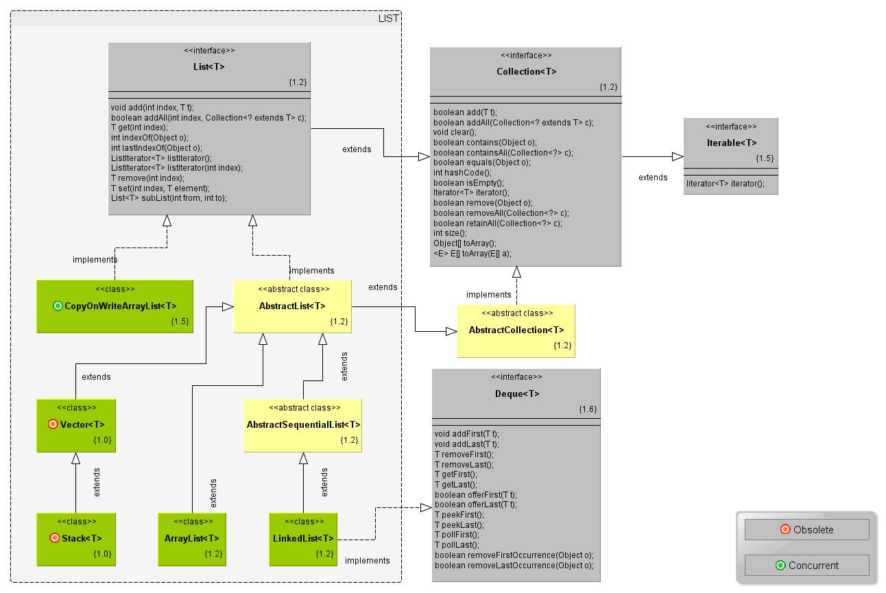 Guía De Colecciones En Java Héctor Luaces Novo